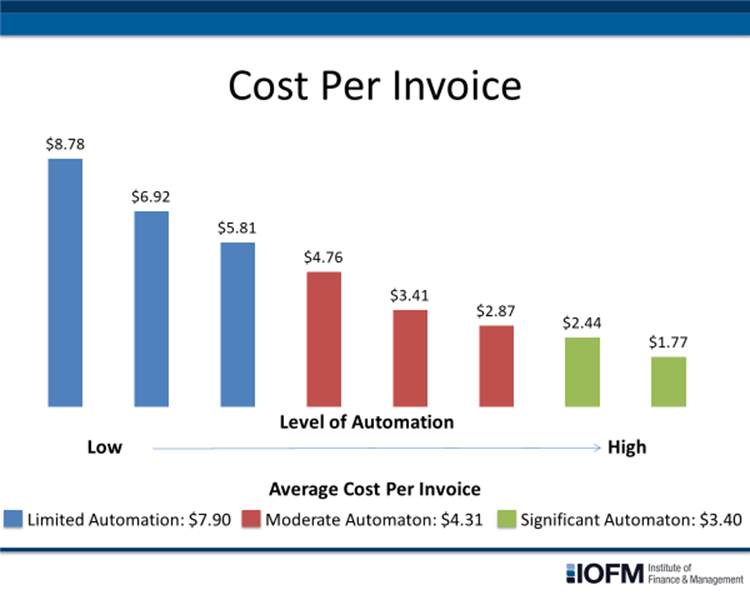 AP automation solutions can significantly reduce the cost to process a supplier invoice